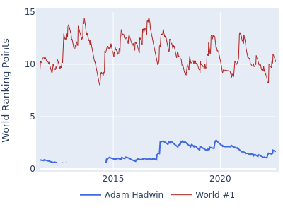 World ranking points over time for Adam Hadwin vs the world #1