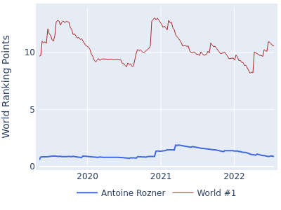 World ranking points over time for Antoine Rozner vs the world #1