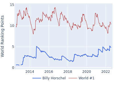 World ranking points over time for Billy Horschel vs the world #1