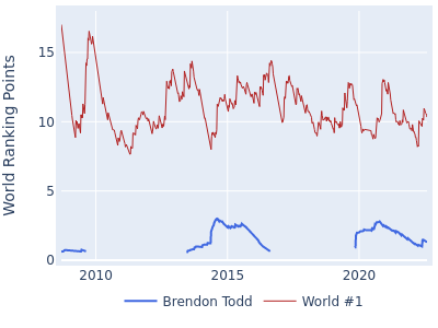 World ranking points over time for Brendon Todd vs the world #1