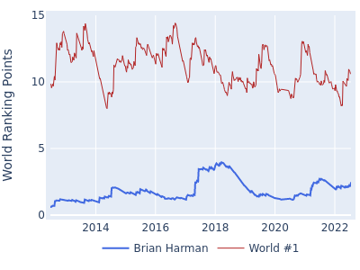 World ranking points over time for Brian Harman vs the world #1