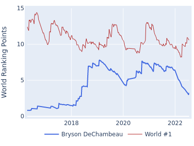 World ranking points over time for Bryson DeChambeau vs the world #1