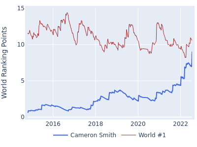 World ranking points over time for Cameron Smith vs the world #1