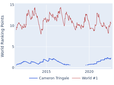 World ranking points over time for Cameron Tringale vs the world #1