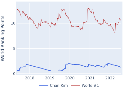 World ranking points over time for Chan Kim vs the world #1