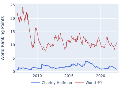 World ranking points over time for Charley Hoffman vs the world #1