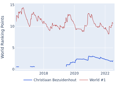 World ranking points over time for Christiaan Bezuidenhout vs the world #1