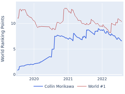 World ranking points over time for Collin Morikawa vs the world #1