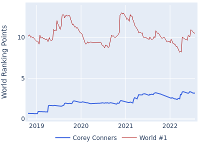 World ranking points over time for Corey Conners vs the world #1