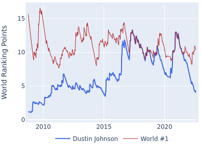 World ranking points over time for Dustin Johnson vs the world #1