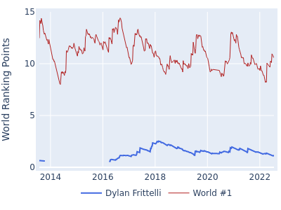 World ranking points over time for Dylan Frittelli vs the world #1