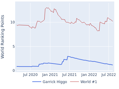 World ranking points over time for Garrick Higgo vs the world #1