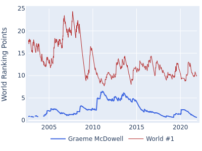 World ranking points over time for Graeme McDowell vs the world #1
