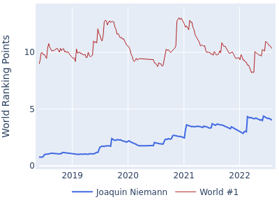 World ranking points over time for Joaquin Niemann vs the world #1