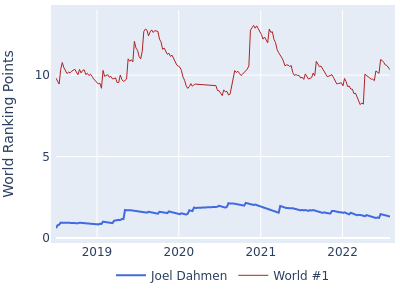 World ranking points over time for Joel Dahmen vs the world #1