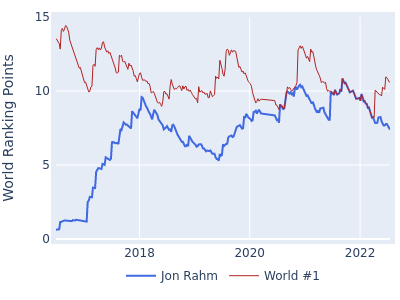 World ranking points over time for Jon Rahm vs the world #1