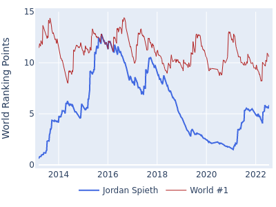 World ranking points over time for Jordan Spieth vs the world #1