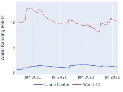 World ranking points over time for Laurie Canter vs the world #1