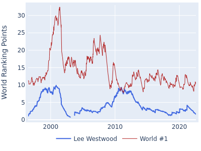 World ranking points over time for Lee Westwood vs the world #1