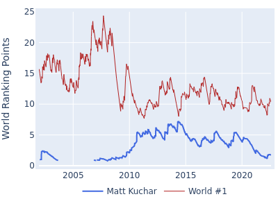 World ranking points over time for Matt Kuchar vs the world #1