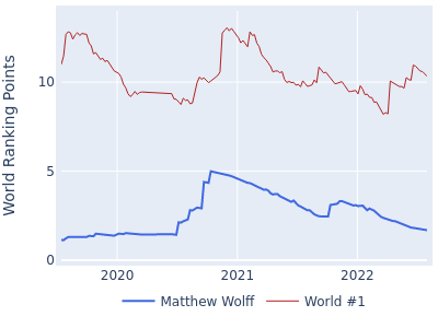 World ranking points over time for Matthew Wolff vs the world #1