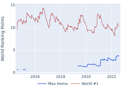 World ranking points over time for Max Homa vs the world #1