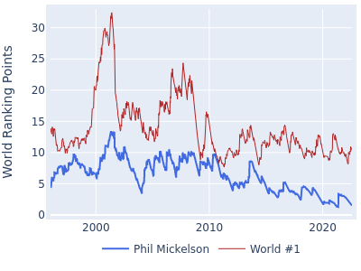 World ranking points over time for Phil Mickelson vs the world #1