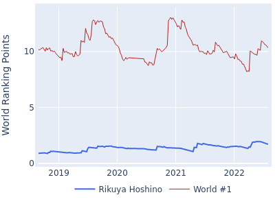World ranking points over time for Rikuya Hoshino vs the world #1
