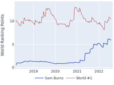 World ranking points over time for Sam Burns vs the world #1