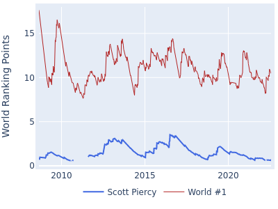 World ranking points over time for Scott Piercy vs the world #1