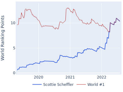 World ranking points over time for Scottie Scheffler vs the world #1