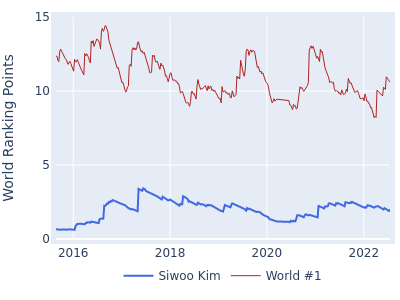 World ranking points over time for Siwoo Kim vs the world #1