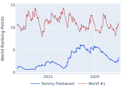 World ranking points over time for Tommy Fleetwood vs the world #1
