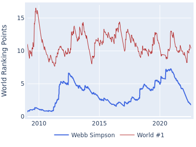 World ranking points over time for Webb Simpson vs the world #1