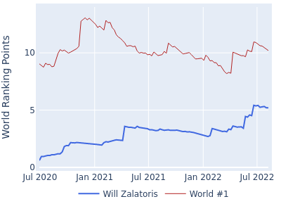 World ranking points over time for Will Zalatoris vs the world #1